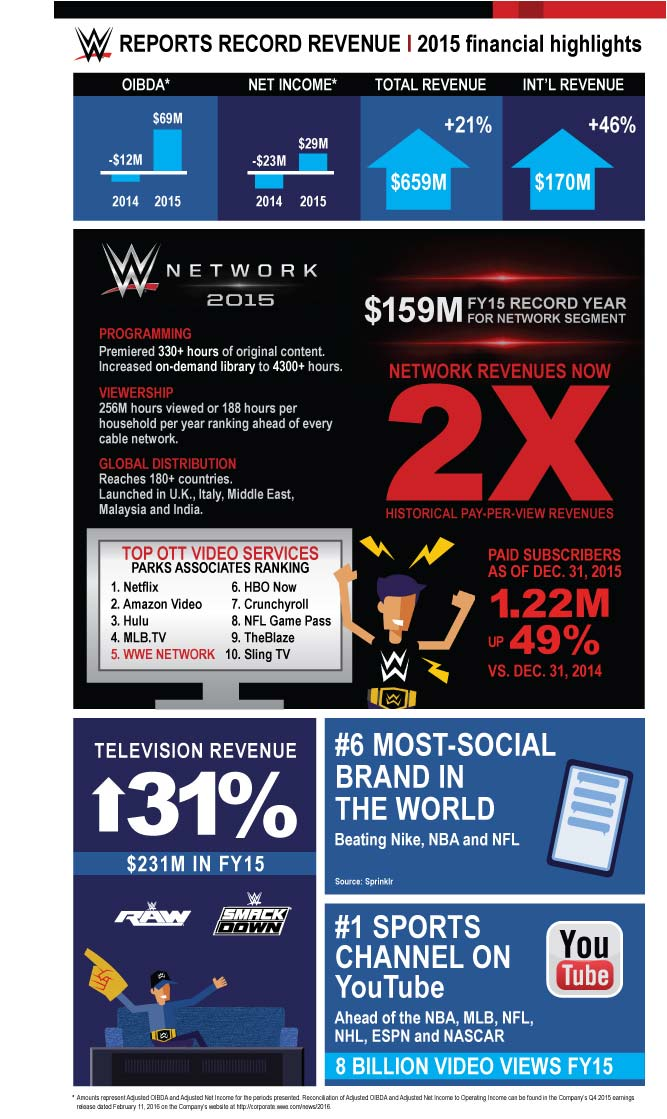A closer look at WWE's record breaking year